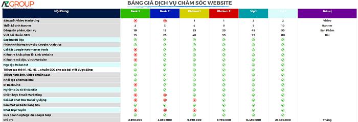 Bảng giá dịch vụ chăm sóc website